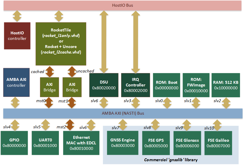 Gnss hardware and software technologies for Risc v architecture